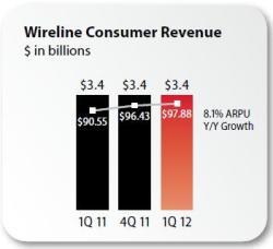 Verizon Q1 2012