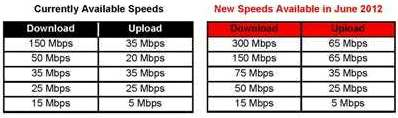 Verizon new speed tiers 2012