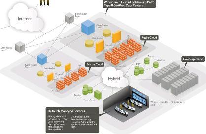 Windstream cloud services diagram