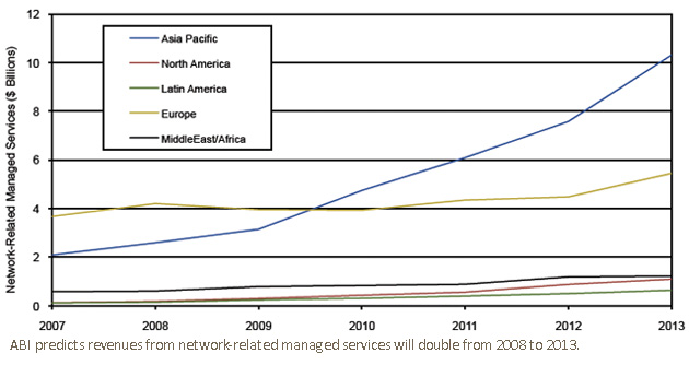 ABI predicts revenues from network-related managed services will double from 2008 to 2013.
