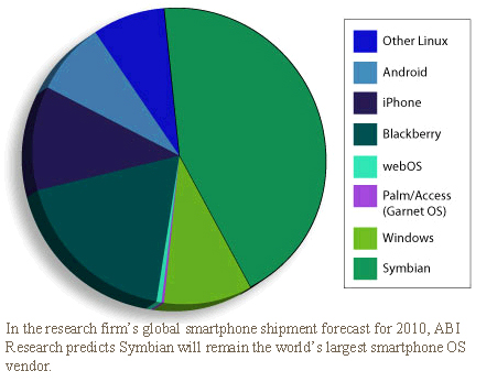 In the research firm's global smartphone shipment forecast for 2010, ABI Research predicts Symbian will remain the world's largest smartphone OS vendor.