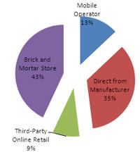 ABI media tablet distribution