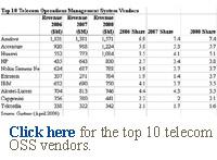 oss market share telecom