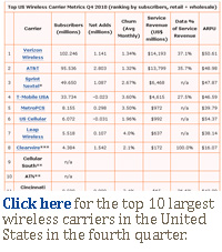 Click here for the top 10 largest wireless carriers in the United States in the fourth quarter.