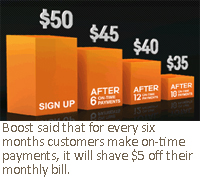 Boost said that for every six months customers make on-time payments, it will shave $5 off their monthly bill.