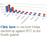 Click here to see how Nokia stacked up against HTC in the fourth quarter.