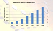Report: U.S. wireless data revenue surges 22%