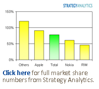 Click here for full market share numbers