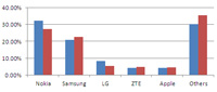 handset and smartphone shipment and market share for q3