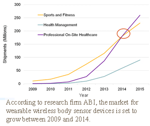 ABI chart on mobile health