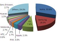 Gartner handset Q1 market share
