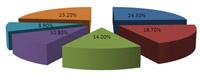 IDC global smartphone market share first quarter 2011