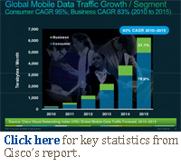 Click here for key statistics from Cisco's report