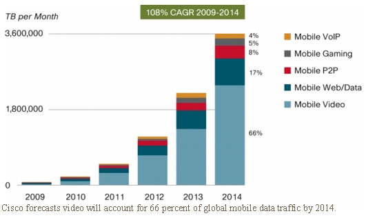 Cisco forecasts video will account for 66 percent of global mobile data traffic by 2014.