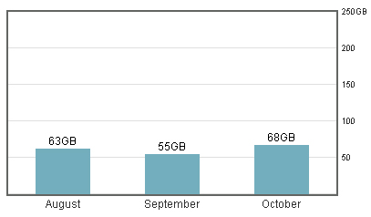 comcast data use
