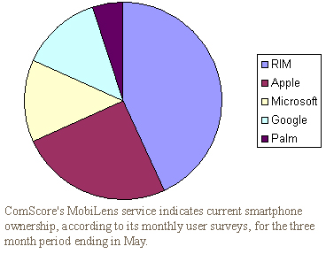 ComScore's MobiLens service indicates current smartphone ownership, according to its monthly user surveys, for the three month period ending in May.