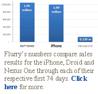 Flurry's numbers compare sales results for the iPhone, Droid and Nexus One through each of their respective first 74 days. Click here for more.