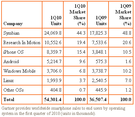 Gartner provides worldwide smartphone sales to end users by operating system in the first quarter of 2010 (units in thousands).