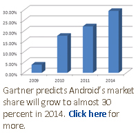 Gartner predicts Android's market share will grow to almost 30 percent in 2014. Click here for more.