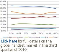 The global handset market share in third quarter 2010