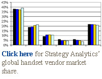 Click here for Strategy Analytics' global handset vendor market share.