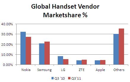 global handset market share q3