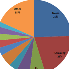 ZTE global market share