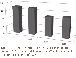 Sprint's iDEN subscriber base has declined from around 17.6 million at the end of 2006 to around 13 million at the end of 2009.