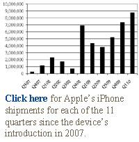 apple iphone quarterly shipments