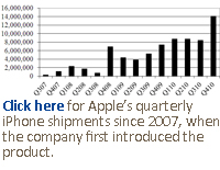 Click here for Apple's quarterly iPhone shipments since 2007, when the company first introduced the product.