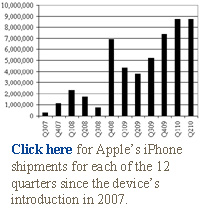 Click here for Apple's iPhone shipments for each of the 12 quarters since the device's introduction in 2007.