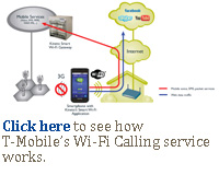 Click here to see how T-Mobile's Wi-Fi Calling service works.