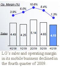 lg handset operating margin in q409