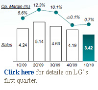 LG first quarter earnings