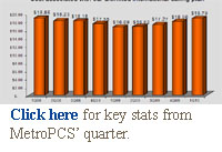 Click here for key stats on MetoPCS' quarter.