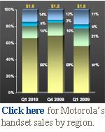 Motorola chart