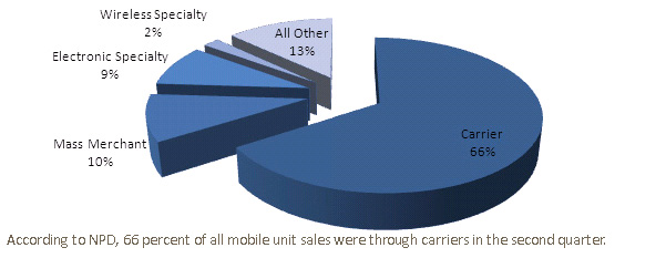 According to NPD, 66 percent of all mobile unit sales were through carriers in the second quarter.
