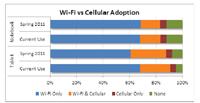 wi-fi vs cellular adoption tablets npd