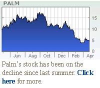 Palm stock chart