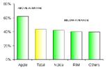 Smartphone market share Q2 2010