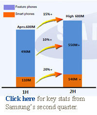 Click here for key stats from Samsung's second quarter.