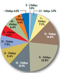 AT&T LTE speeds