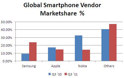 global smartphone market share q3