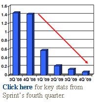 Click here for key stats from Sprint's fourth quarter.