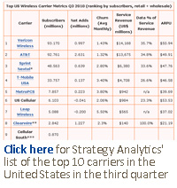 Click here for the top 10 us carriers in the third qurater