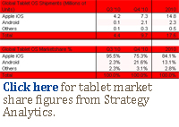 Click here for tablet market share figures from Strategy Analytics.