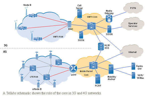 Digging into the packet core – page 2 | FierceWireless