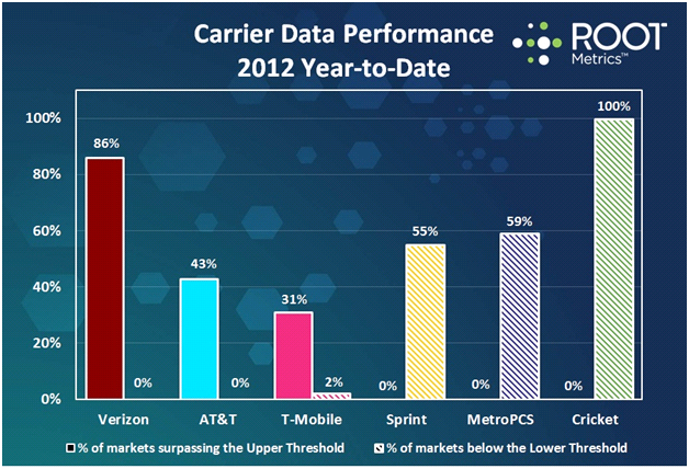 Carrier Data performance