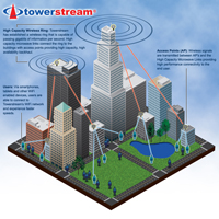 towerstream wifi offloading
