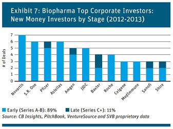 Top Corporate Investors In Biopharma